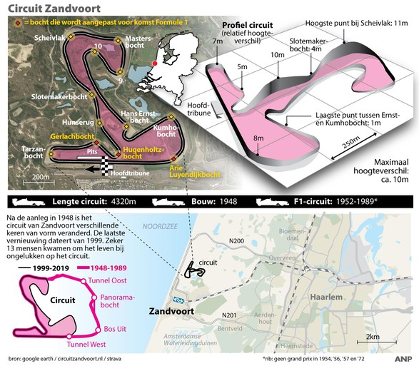 Formule 1 drie jaar in Zandvoort, definitieve datum over twee maanden bekend [video]